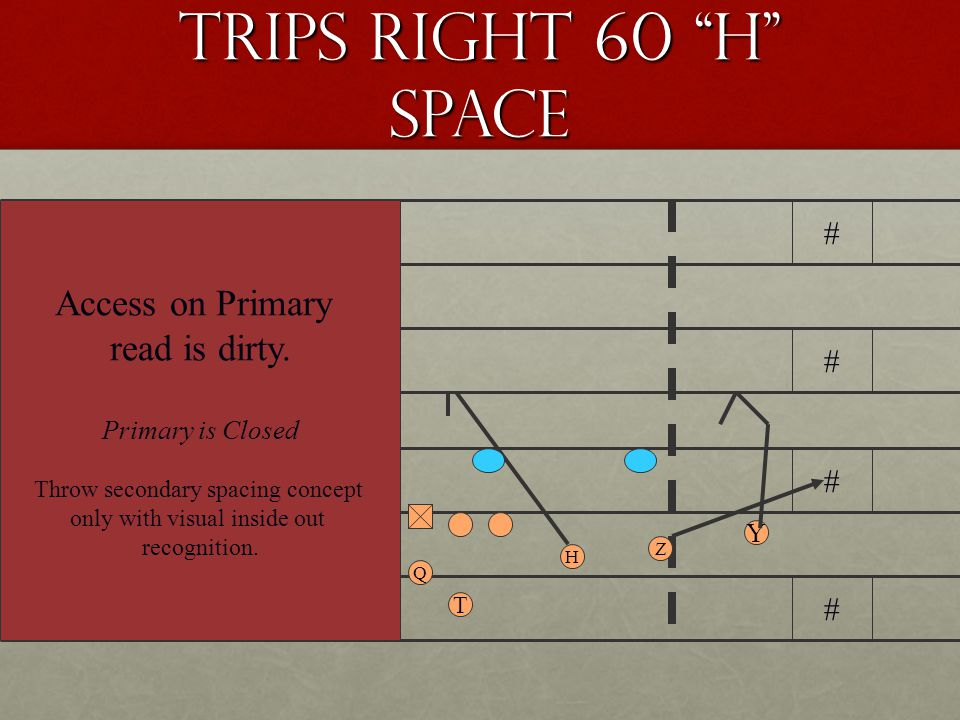 Trips Right 60 H Space # # # # # # # # Q ZH Y X T Access on primary read is clean.