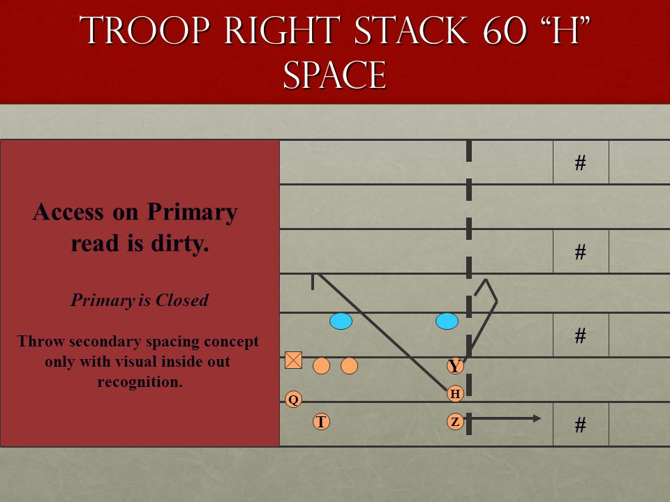 Troop Right Stack 60 H Space # # # # # # # # Q Z H Y X T Access on Primary read is clean.