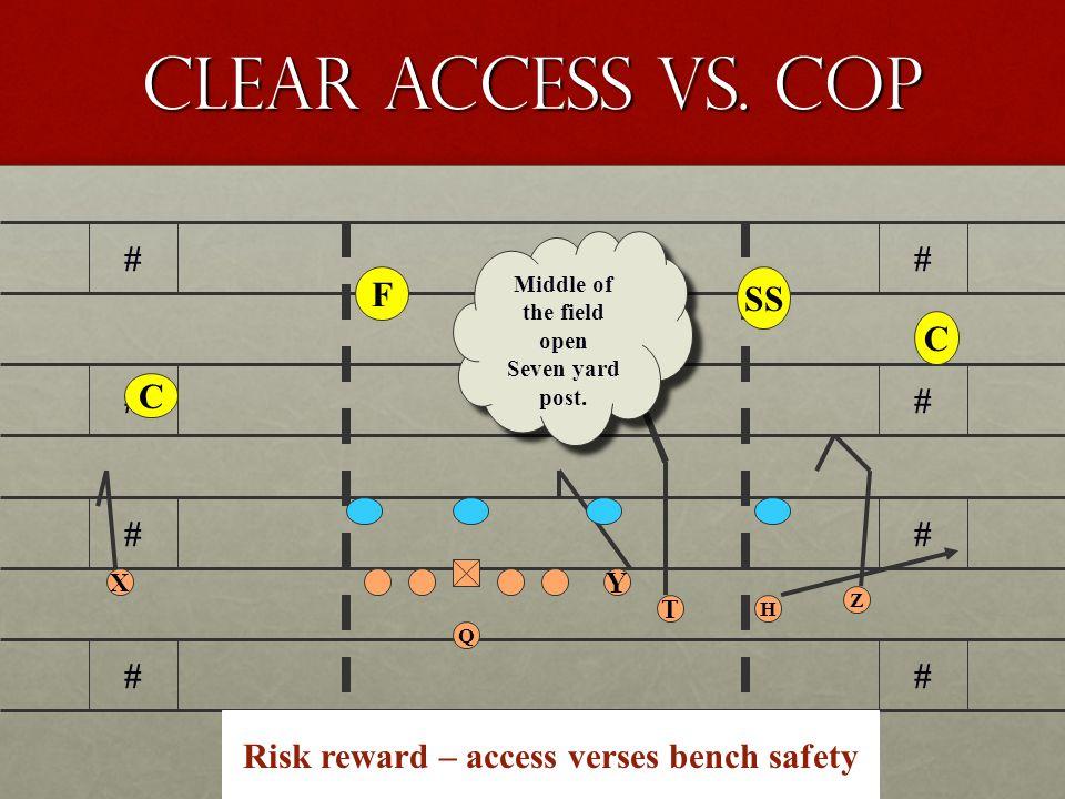 Clear access vs.Cop # # # # # # # # Q Z H Y X T F C Middle of the field closed.