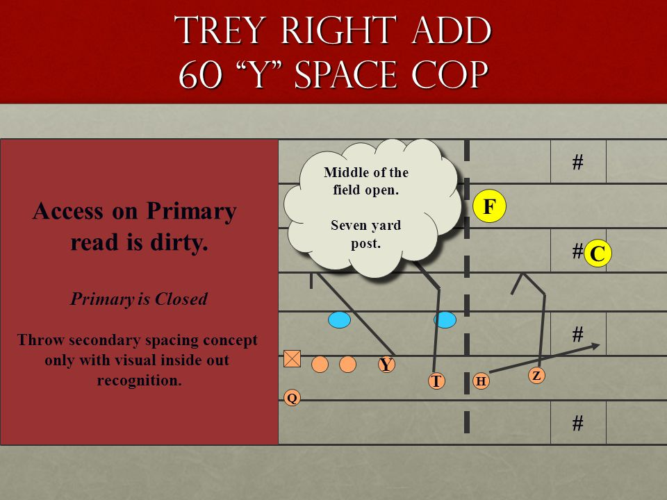 Trey Right Add 60 Y Space Cop # # # # # # # # Q Z H Y X T F C Middle of the field closed.