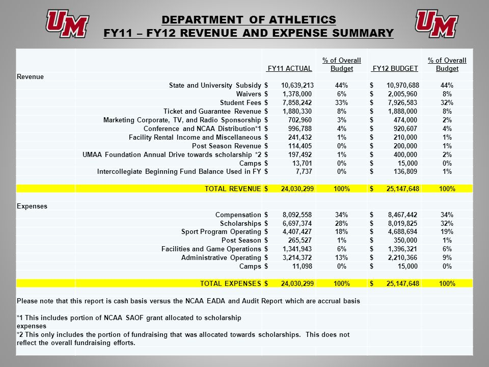 DEPARTMENT OF ATHLETICS FY11 – FY12 REVENUE AND EXPENSE SUMMARY FY11 ACTUAL % of Overall Budget FY12 BUDGET % of Overall Budget Revenue State and University Subsidy $ 10,639,21344% $ 10,970,68844% Waivers $ 1,378,0006% $ 2,005,9608% Student Fees $ 7,858,24233% $ 7,926,58332% Ticket and Guarantee Revenue $ 1,880,3308% $ 1,888,0008% Marketing Corporate, TV, and Radio Sponsorship $ 702,9603% $ 474,0002% Conference and NCAA Distribution*1 $ 996,7884% $ 920,6074% Facility Rental Income and Miscellaneous $ 241,4321% $ 210,0001% Post Season Revenue $ 114,4050% $ 200,0001% UMAA Foundation Annual Drive towards scholarship *2 $ 197,4921% $ 400,0002% Camps $ 13,7010% $ 15,0000% Intercollegiate Beginning Fund Balance Used in FY $ 7,7370% $ 136,8091% TOTAL REVENUE $ 24,030,299100% $ 25,147,648100% Expenses Compensation $ 8,092,55834% $ 8,467,44234% Scholarships $ 6,697,37428% $ 8,019,82532% Sport Program Operating $ 4,407,42718% $ 4,688,69419% Post Season $ 265,5271% $ 350,0001% Facilities and Game Operations $ 1,341,9436% $ 1,396,3216% Administrative Operating $ 3,214,37213% $ 2,210,3669% Camps $ 11,0980% $ 15,0000% TOTAL EXPENSES $ 24,030,299100% $ 25,147,648100% Please note that this report is cash basis versus the NCAA EADA and Audit Report which are accrual basis *1 This includes portion of NCAA SAOF grant allocated to scholarship expenses *2 This only includes the portion of fundraising that was allocated towards scholarships.