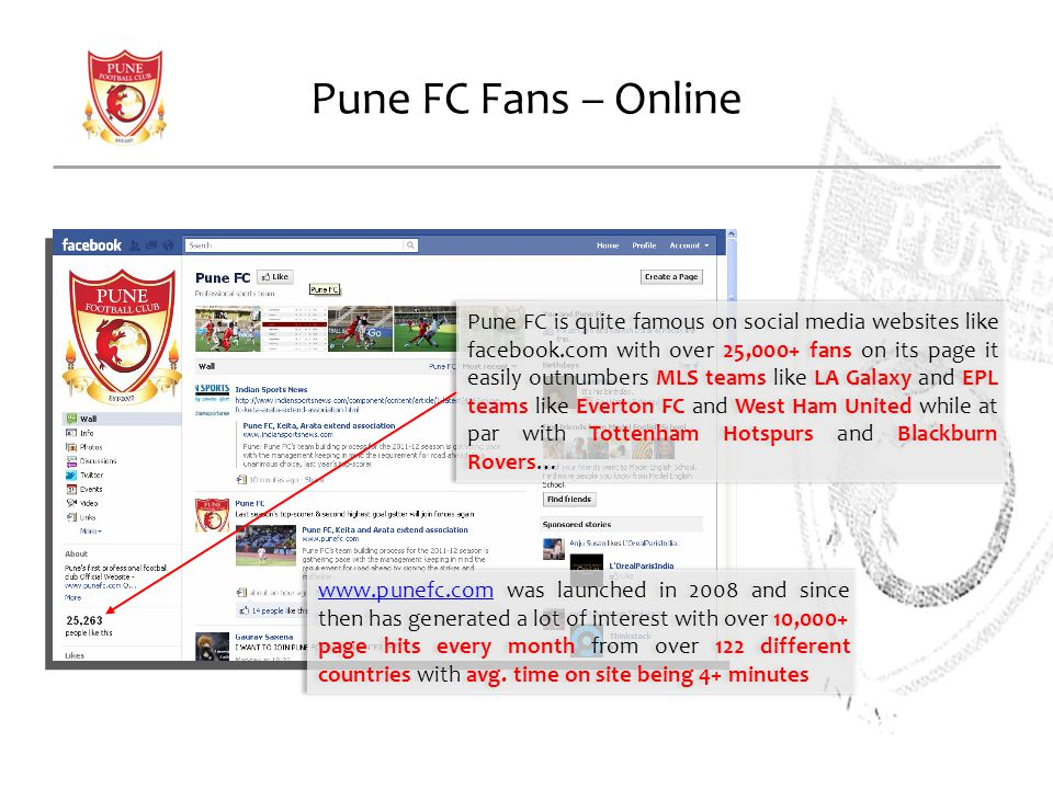 Pune FC Fans – Online Pune FC is quite famous on social media websites like facebook.com with over 25,000+ fans on its page it easily outnumbers MLS teams like LA Galaxy and EPL teams like Everton FC and West Ham United while at par with Tottenham Hotspurs and Blackburn Rovers… www.punefc.comwww.punefc.com was launched in 2008 and since then has generated a lot of interest with over 10,000+ page hits every month from over 122 different countries with avg.