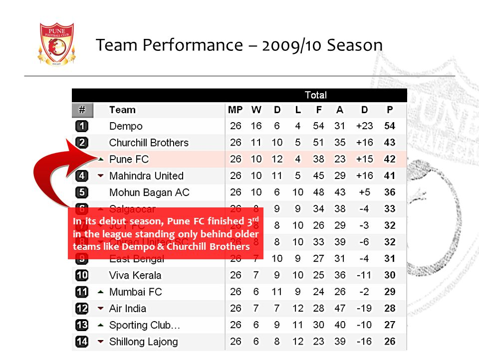 Team Performance – 2009/10 Season In its debut season, Pune FC finished 3 rd in the league standing only behind older teams like Dempo & Churchill Bro