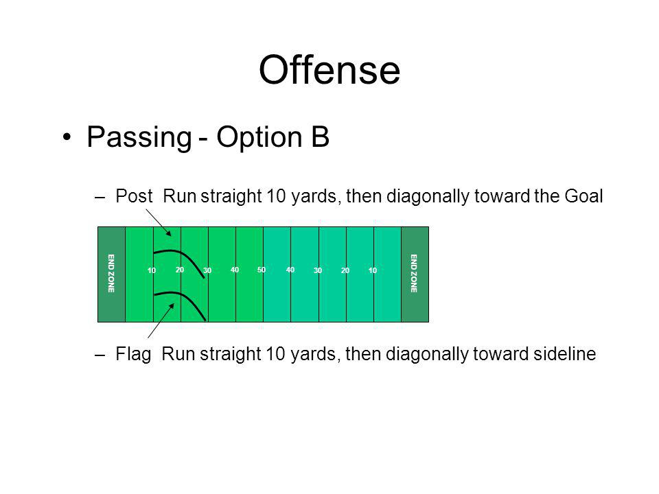 Offense Passing - Option B –Post Run straight 10 yards, then diagonally toward the Goal –Flag Run straight 10 yards, then diagonally toward sideline 5040 30201030 20 10 END ZONE