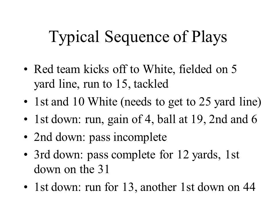 Typical Sequence of Plays 1st down on 44: run for no gain 2nd down: incomplete pass 3rd down: incomplete pass 4th down: punt to 15, runback to 20, Red ball 1st down: pass for 15 yards, on 35 1st down: run for 28 yards, on 37 1st down: run, loss of 3, 2nd and 13 2nd down: pass - touchdown.