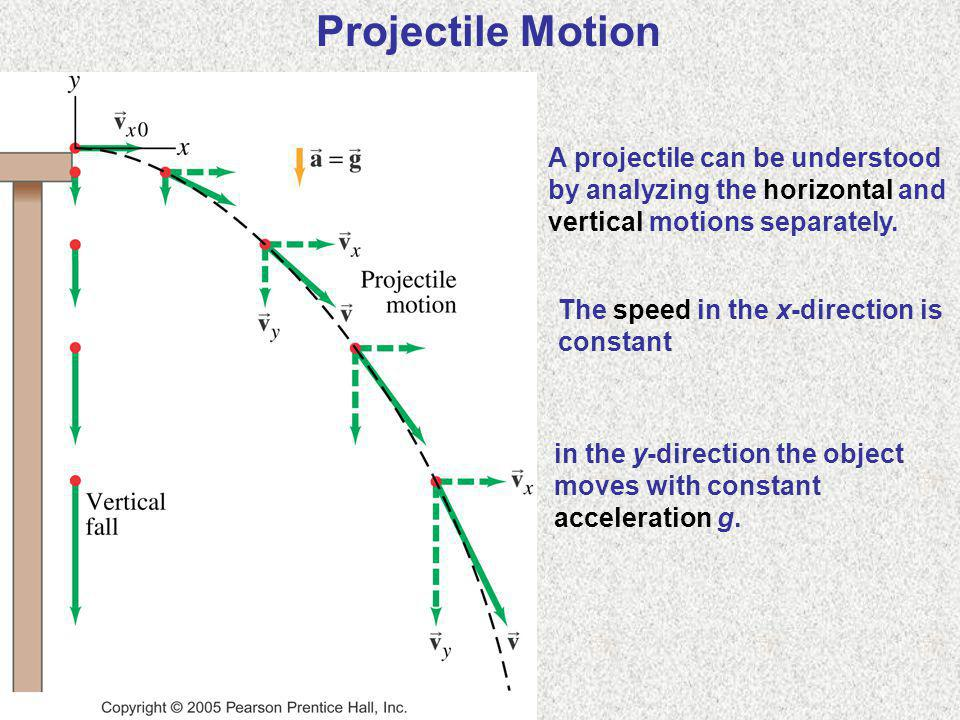 A projectile can be understood by analyzing the horizontal and vertical motions separately. Projectile Motion The speed in the x-direction is constant