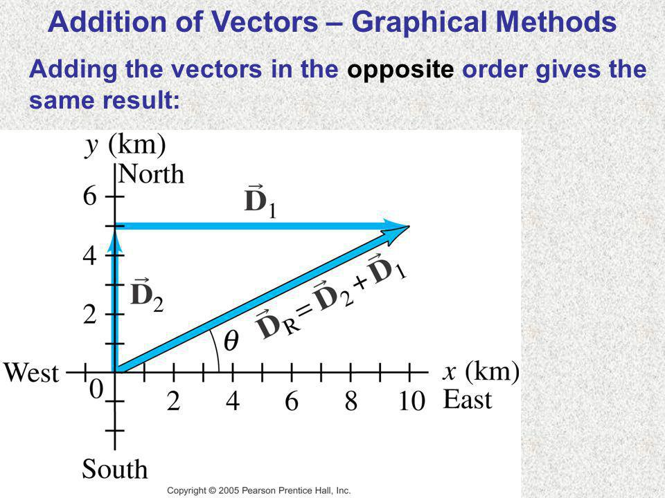 Addition of Vectors – Graphical Methods Adding the vectors in the opposite order gives the same result:
