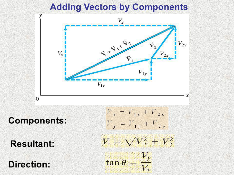 Adding Vectors by Components Components: Resultant: Direction: