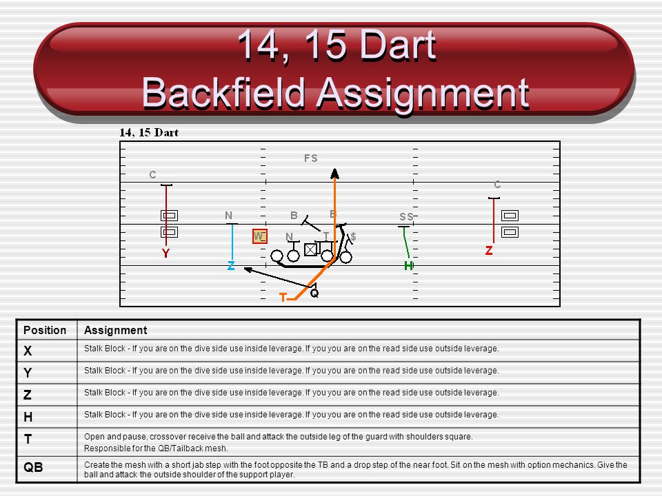 14, 15 Dart Backfield Assignment PositionAssignment X Stalk Block - If you are on the dive side use inside leverage. If you you are on the read side u