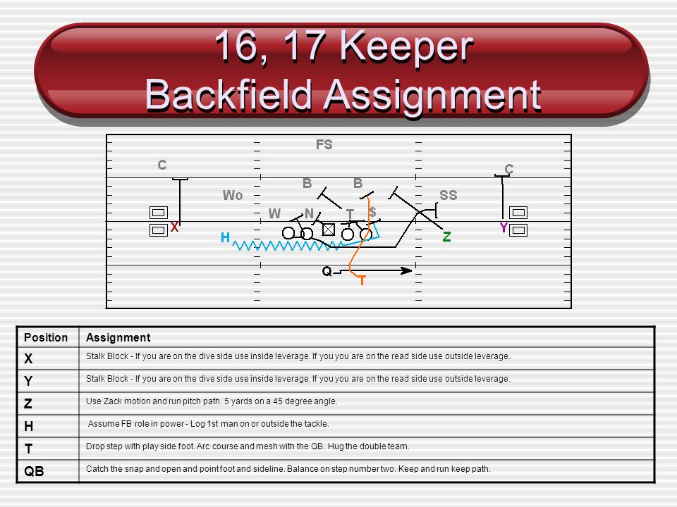 16, 17 Keeper Backfield Assignment PositionAssignment X Stalk Block - If you are on the dive side use inside leverage. If you you are on the read side