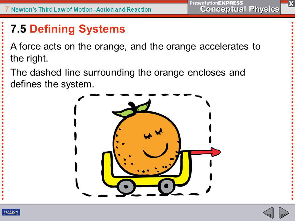 7 Newtons Third Law of Motion–Action and Reaction A force acts on the orange, and the orange accelerates to the right. The dashed line surrounding the