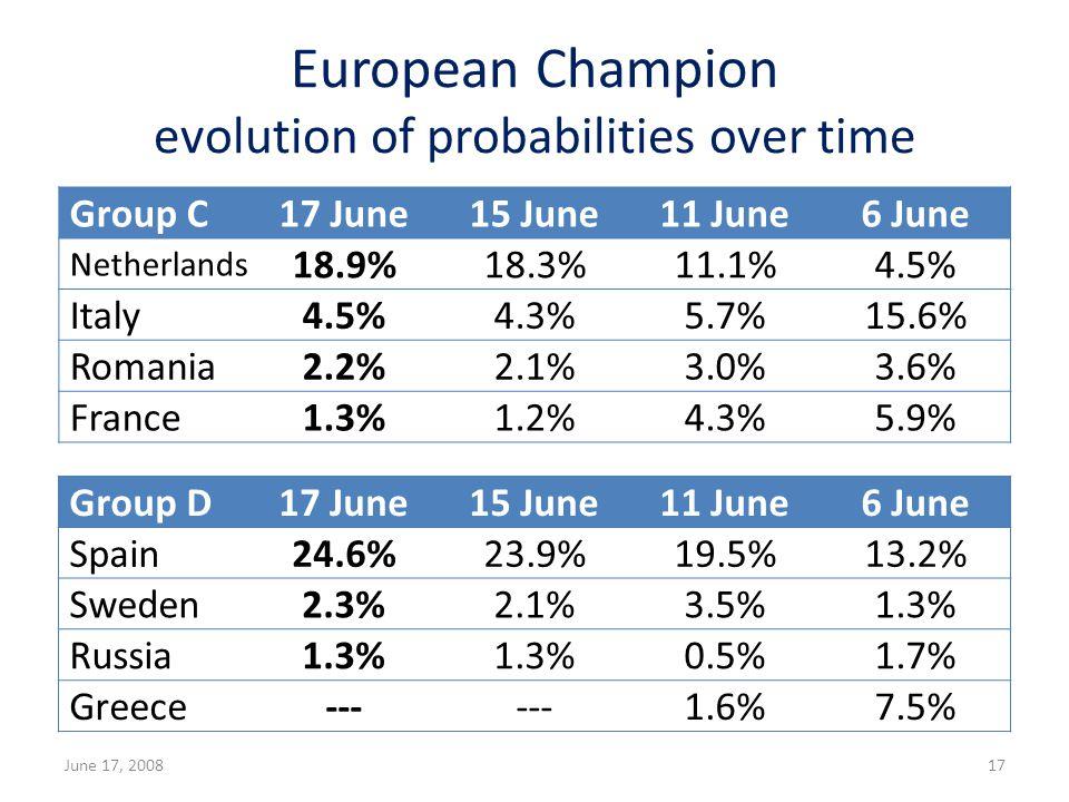 European Champion evolution of probabilities over time June 17, 200817 Group C17 June15 June11 June6 June Netherlands 18.9%18.3%11.1%4.5% Italy4.5%4.3