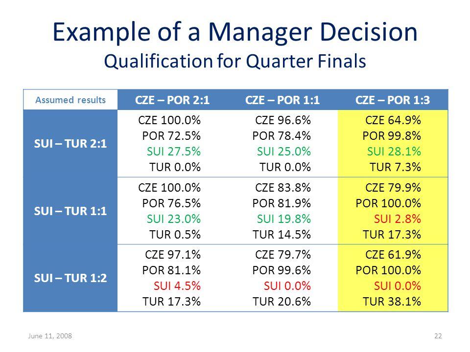 June 11, 200822 Assumed results CZE – POR 2:1CZE – POR 1:1CZE – POR 1:2 SUI – TUR 2:1 CZE 100.0% POR 72.5% SUI 27.5% TUR 0.0% CZE 96.6% POR 78.4% SUI 25.0% TUR 0.0% CZE 75.1% POR 95.6% SUI 22.6% TUR 6.7% SUI – TUR 1:1 CZE 100.0% POR 76.5% SUI 23.0% TUR 0.5% CZE 83.8% POR 81.9% SUI 19.8% TUR 14.5% CZE 80.7% POR 100.0% SUI 2.8% TUR 16.5% SUI – TUR 1:2 CZE 97.1% POR 81.1% SUI 4.5% TUR 17.3% CZE 79.7% POR 99.6% SUI 0.0% TUR 20.6% CZE 76.8% POR 100.0% SUI 0.0% TUR 23.2% Example of a Manager Decision Qualification for Quarter Finals Assumed results CZE – POR 2:1CZE – POR 1:1CZE – POR 1:3 SUI – TUR 2:1 CZE 100.0% POR 72.5% SUI 27.5% TUR 0.0% CZE 96.6% POR 78.4% SUI 25.0% TUR 0.0% CZE 64.9% POR 99.8% SUI 28.1% TUR 7.3% SUI – TUR 1:1 CZE 100.0% POR 76.5% SUI 23.0% TUR 0.5% CZE 83.8% POR 81.9% SUI 19.8% TUR 14.5% CZE 79.9% POR 100.0% SUI 2.8% TUR 17.3% SUI – TUR 1:2 CZE 97.1% POR 81.1% SUI 4.5% TUR 17.3% CZE 79.7% POR 99.6% SUI 0.0% TUR 20.6% CZE 61.9% POR 100.0% SUI 0.0% TUR 38.1%