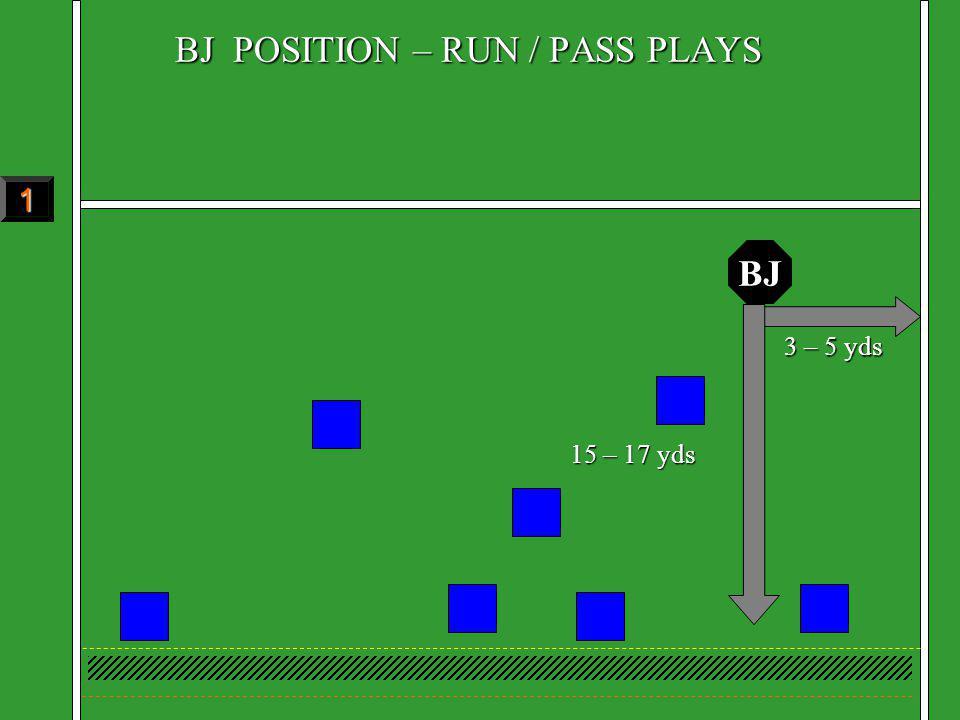 BJ POSITION – RUN / PASS PLAYS BJ 3 – 5 yds 15 – 17 yds 1