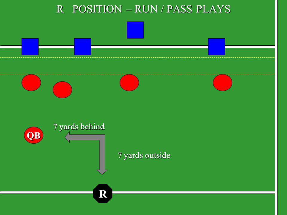 LINE JUDGE MECHANICS Before Snap: Use backfield foot to line up offensive players Inform Team A if they do not have enough players on the line (Raised arm until line requirement is met) Count offensive players Positioning: Opposite BJ and R Stand in neutral zone, on the sideline If a receiver lines up near the sideline, take a step or two out of bounds Confirm down number with partners and down box