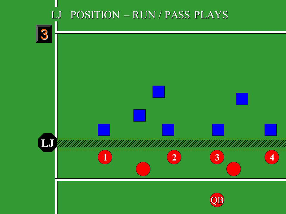 BACK JUDGE MECHANICS Parallel to deepest receiver at least 8 – 10 yds wide After ball is caught, move with flow Responsible for Team B goal line and endline If kick goes out of bounds on the ground, mark the spot If kick goes out of bounds in the air, go beyond where you believe the spot is, turn and walk back upfield, watching for the R to drop their arm and stop