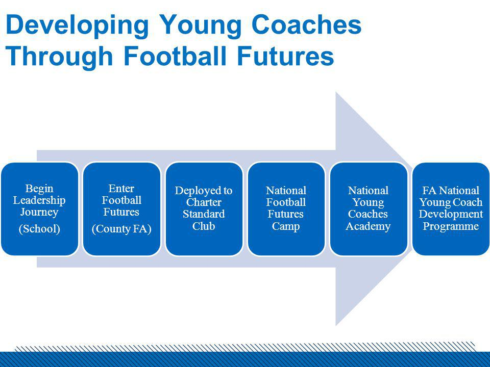 Developing Young Coaches Through Football Futures Local Opportunities Team Sixteen/Team Nineteen/Football Mash-Up 46 County FAs Delivering Football Futures Programmes Young Coach Development Centres (Currently 19 Nationwide) Youth Councils/Forum/Management Groups (75% of CFAs)