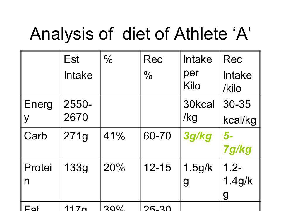 Analysis of diet of Athlete A Est Intake %Rec % Intake per Kilo Rec Intake /kilo Energ y 2550- 2670 30kcal /kg 30-35 kcal/kg Carb271g41%60-703g/kg5- 7g/kg Protei n 133g20%12-151.5g/k g 1.2- 1.4g/k g Fat117g39%25-30