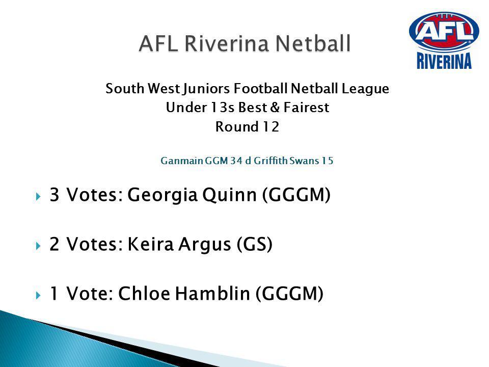South West Juniors Football Netball League Under 13s Best & Fairest Round 12 Ganmain GGM 34 d Griffith Swans 15 3 Votes: Georgia Quinn (GGGM) 2 Votes: