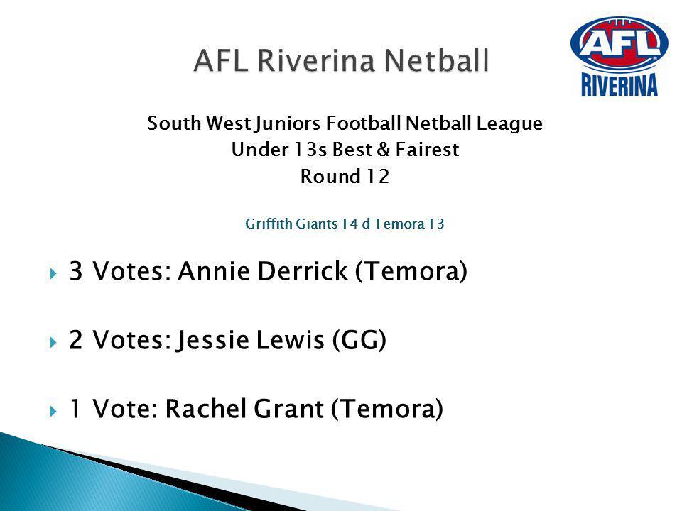 South West Juniors Football Netball League Under 13s Best & Fairest Round 12 Griffith Giants 14 d Temora 13 3 Votes: Annie Derrick (Temora) 2 Votes: J