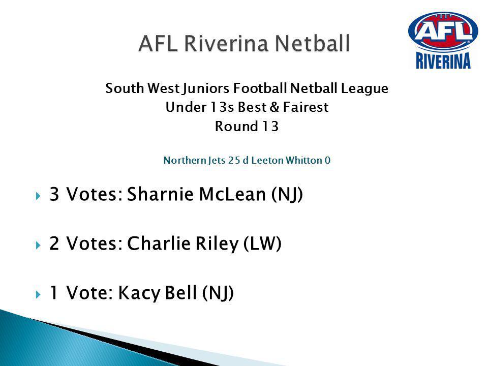 South West Juniors Football Netball League Under 13s Best & Fairest Round 13 Northern Jets 25 d Leeton Whitton 0 3 Votes: Sharnie McLean (NJ) 2 Votes: