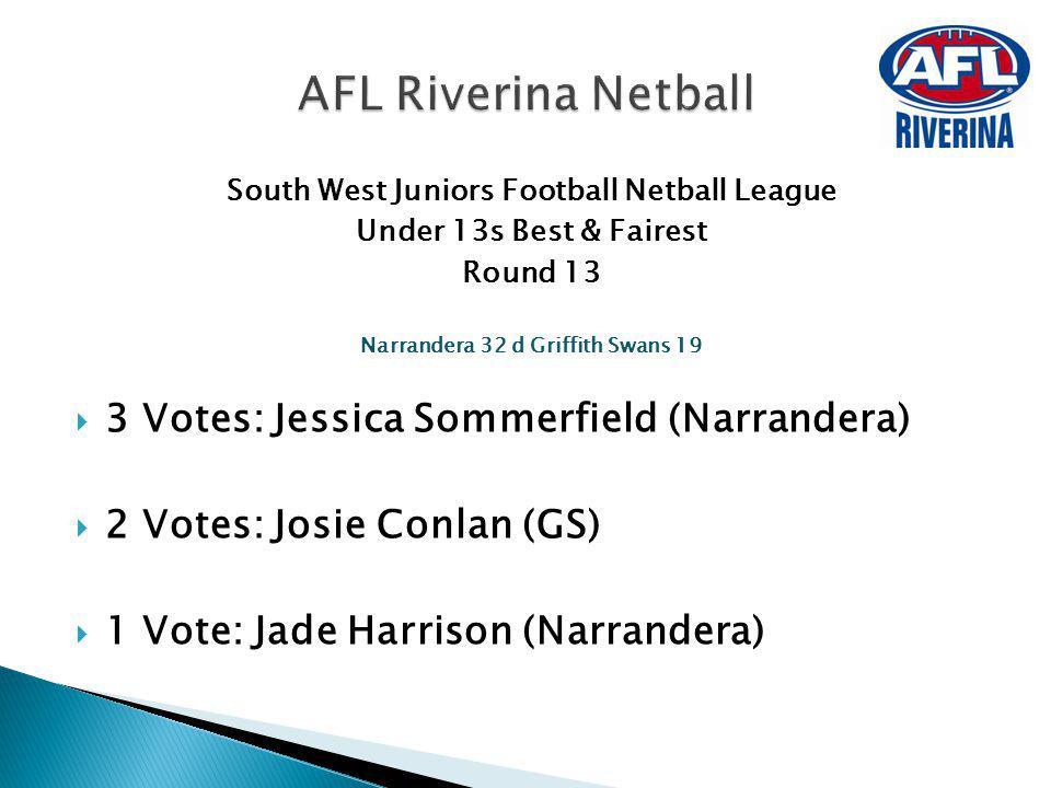 South West Juniors Football Netball League Under 13s Best & Fairest Round 13 Narrandera 32 d Griffith Swans 19 3 Votes: Jessica Sommerfield (Narrander