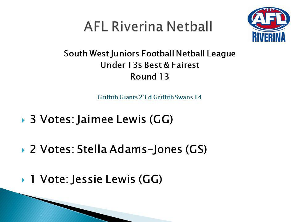 South West Juniors Football Netball League Under 13s Best & Fairest Round 13 Griffith Giants 23 d Griffith Swans 14 3 Votes: Jaimee Lewis (GG) 2 Votes