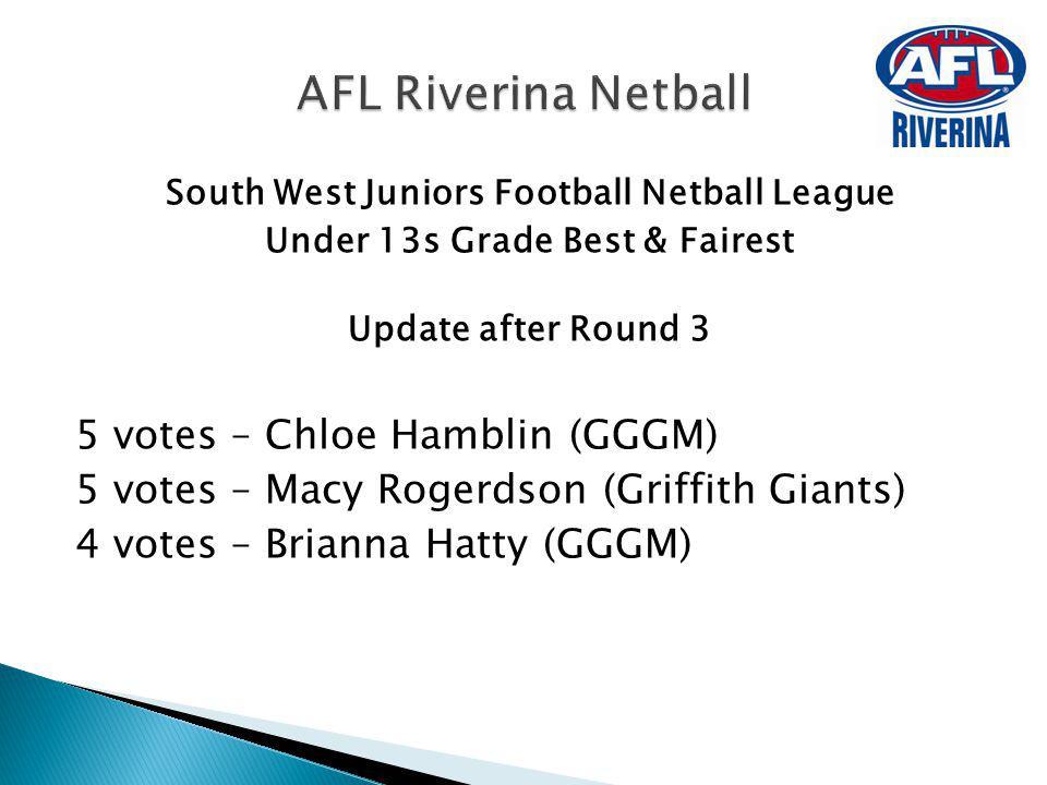 South West Juniors Football Netball League Under 13s Grade Best & Fairest Update after Round 3 5 votes – Chloe Hamblin (GGGM) 5 votes – Macy Rogerdson