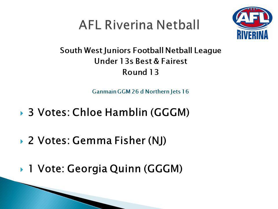 South West Juniors Football Netball League Under 13s Best & Fairest Round 13 Ganmain GGM 26 d Northern Jets 16 3 Votes: Chloe Hamblin (GGGM) 2 Votes: