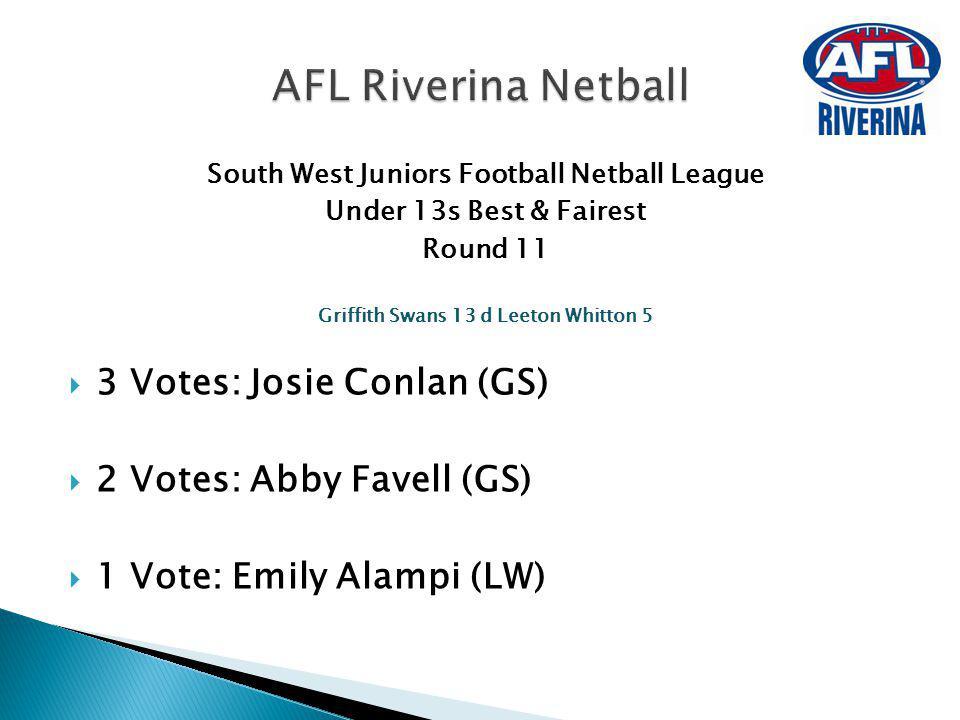 South West Juniors Football Netball League Under 13s Best & Fairest Round 11 Griffith Swans 13 d Leeton Whitton 5 3 Votes: Josie Conlan (GS) 2 Votes: