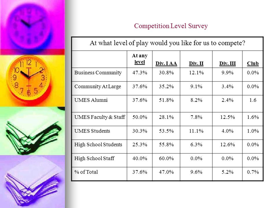 Competition Level Survey At what level of play would you like for us to compete.