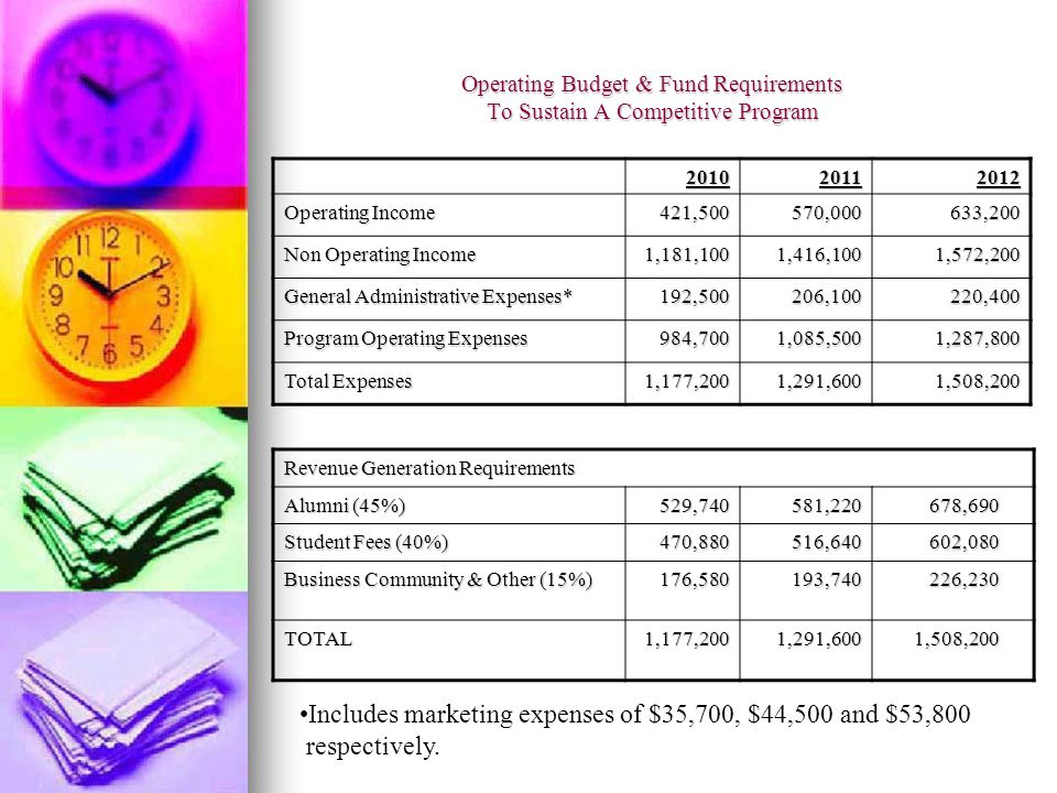 Operating Budget & Fund Requirements To Sustain A Competitive Program 201020112012 Operating Income 421,500570,000633,200 Non Operating Income 1,181,1001,416,1001,572,200 General Administrative Expenses* 192,500206,100220,400 Program Operating Expenses 984,7001,085,5001,287,800 Total Expenses 1,177,2001,291,6001,508,200 Revenue Generation Requirements Alumni (45%) 529,740581,220678,690 Student Fees (40%) 470,880516,640602,080 Business Community & Other (15%) 176,580193,740226,230 TOTAL1,177,2001,291,6001,508,200 Includes marketing expenses of $35,700, $44,500 and $53,800 respectively.