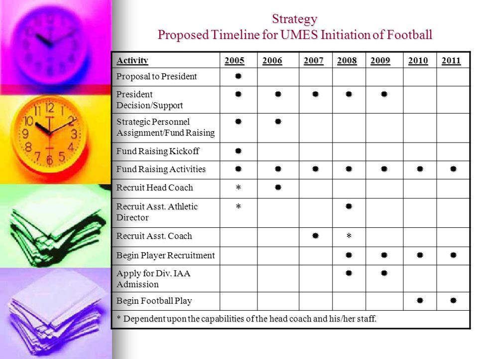 Strategy Proposed Timeline for UMES Initiation of Football Activity2005200620072008200920102011 Proposal to President President Decision/Support Strategic Personnel Assignment/Fund Raising Fund Raising Kickoff Fund Raising Activities Recruit Head Coach * Recruit Asst.