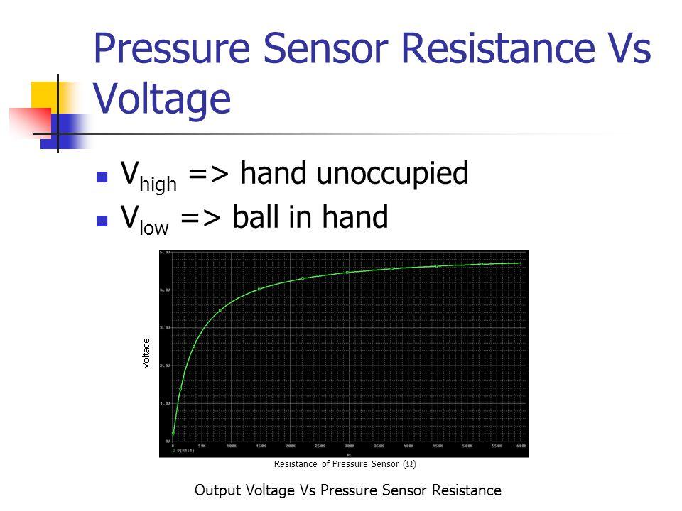 Pressure Sensor Resistance Vs Voltage V high => hand unoccupied V low => ball in hand Output Voltage Vs Pressure Sensor Resistance Resistance of Pressure Sensor ()