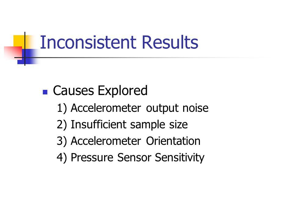 Inconsistent Results Causes Explored 1) Accelerometer output noise 2) Insufficient sample size 3) Accelerometer Orientation 4) Pressure Sensor Sensitivity