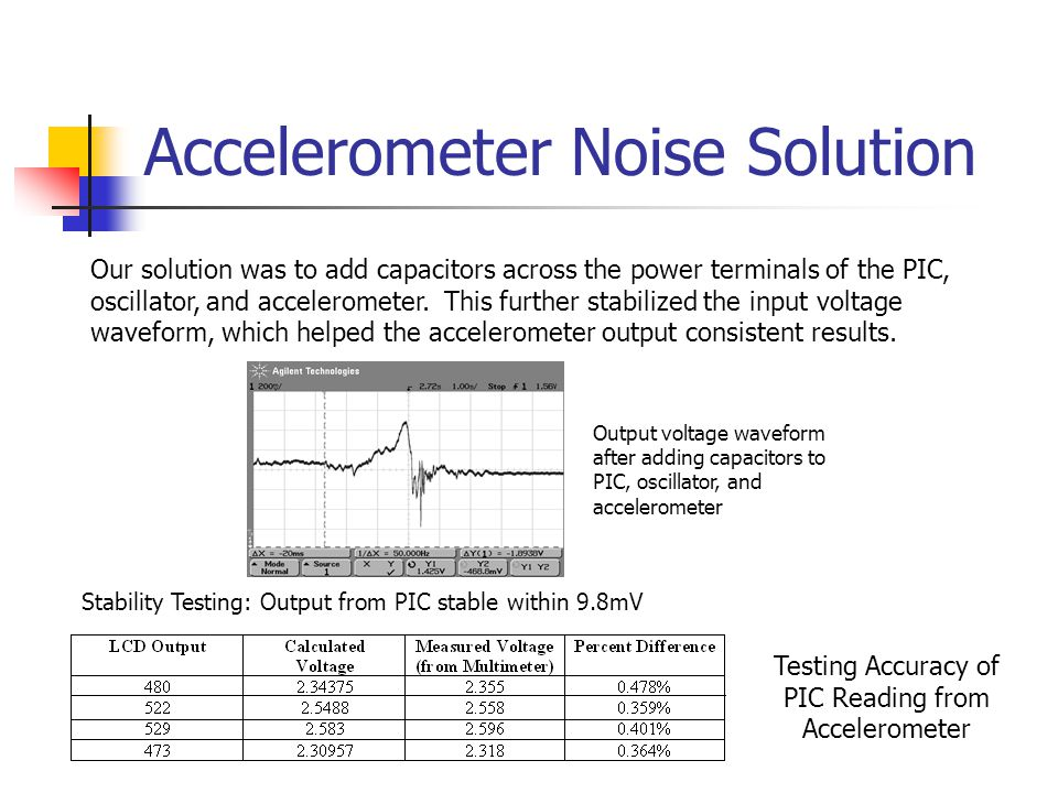 Accelerometer Noise Solution Stability Testing: Output from PIC stable within 9.8mV Testing Accuracy of PIC Reading from Accelerometer Our solution was to add capacitors across the power terminals of the PIC, oscillator, and accelerometer.
