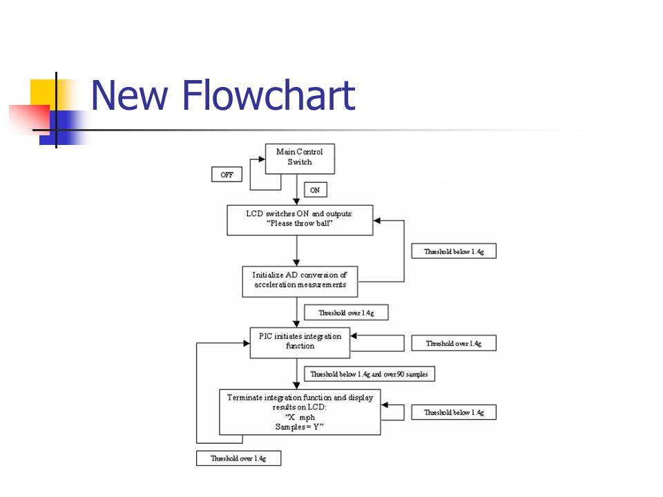 New Flowchart