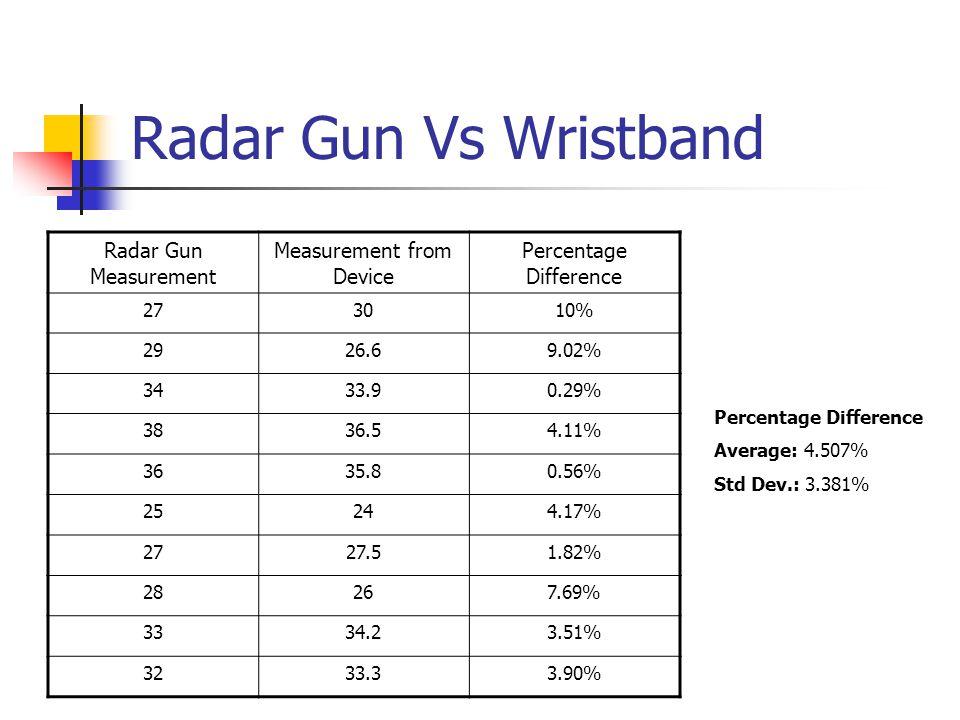 Radar Gun Vs Wristband Radar Gun Measurement Measurement from Device Percentage Difference 273010% 2926.69.02% 3433.90.29% 3836.54.11% 3635.80.56% 25244.17% 2727.51.82% 28267.69% 3334.23.51% 3233.33.90% Percentage Difference Average: 4.507% Std Dev.: 3.381%