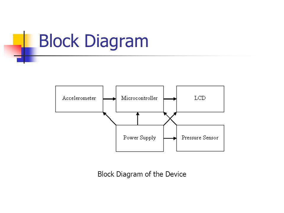 Block Diagram Block Diagram of the Device