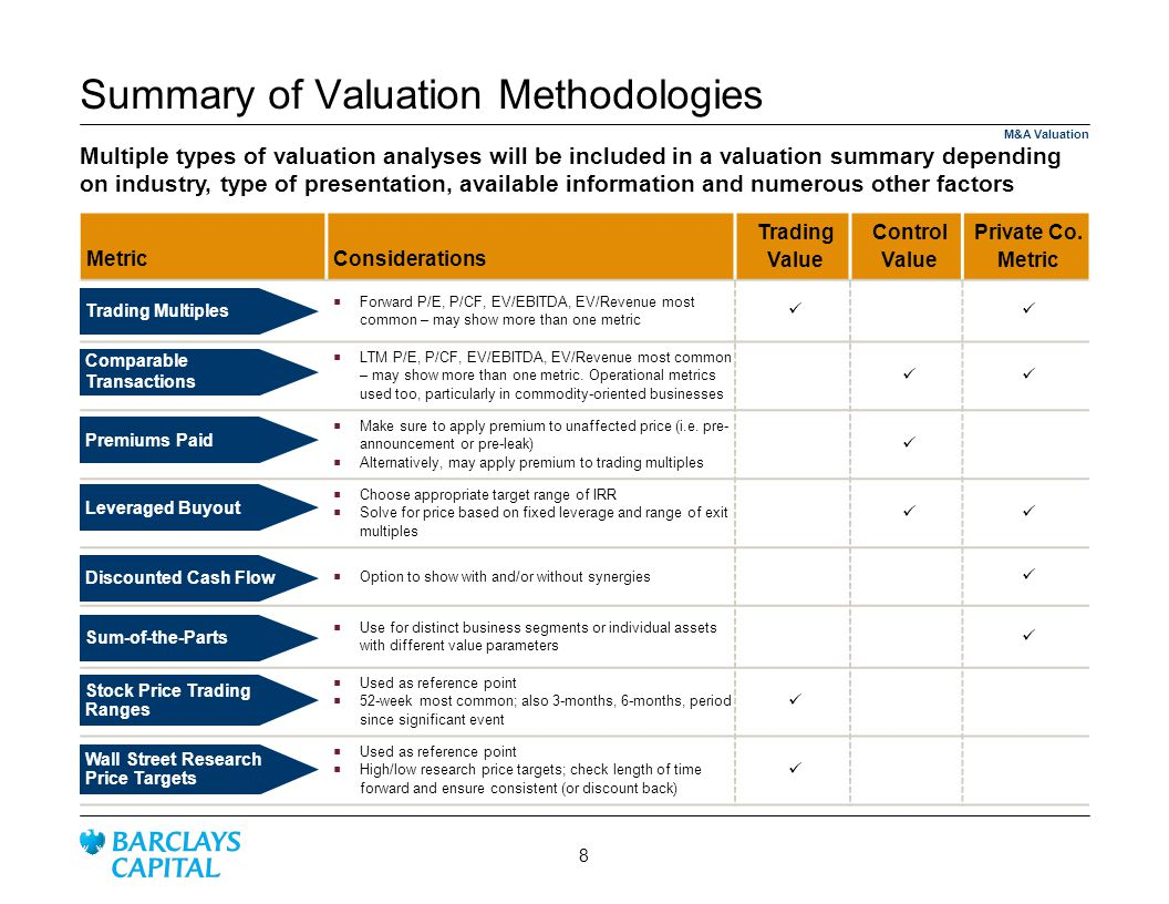 Summary of Valuation Methodologies Multiple types of valuation analyses will be included in a valuation summary depending on industry, type of presentation, available information and numerous other factors MetricConsiderations Trading Value Control Value Private Co.