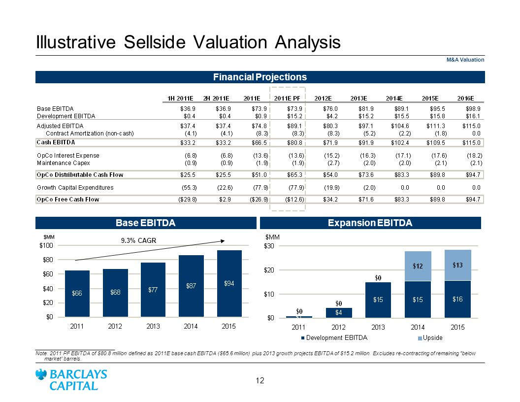 M&A Valuation Illustrative Sellside Valuation Analysis Financial Projections Base EBITDAExpansion EBITDA 9.3% CAGR ___________________________ Note: 2011 PF EBITDA of $80.8 million defined as 2011E base cash EBITDA ($65.6 million) plus 2013 growth projects EBITDA of $15.2 million.