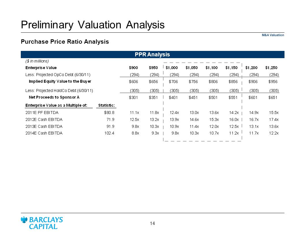 Purchase Price Ratio Analysis M&A Valuation Preliminary Valuation Analysis PPR Analysis 14
