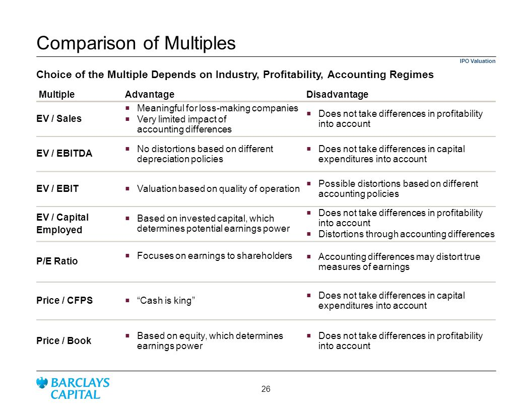 Comparison of Multiples MultipleAdvantageDisadvantage EV / Sales Meaningful for loss-making companies Very limited impact of accounting differences Does not take differences in profitability into account EV / EBITDA No distortions based on different depreciation policies Does not take differences in capital expenditures into account EV / EBIT Valuation based on quality of operation Possible distortions based on different accounting policies EV / Capital Employed Based on invested capital, which determines potential earnings power Does not take differences in profitability into account Distortions through accounting differences P/E Ratio Focuses on earnings to shareholders Accounting differences may distort true measures of earnings Price / CFPS Cash is king Does not take differences in capital expenditures into account Price / Book Based on equity, which determines earnings power Does not take differences in profitability into account Choice of the Multiple Depends on Industry, Profitability, Accounting Regimes IPO Valuation 26