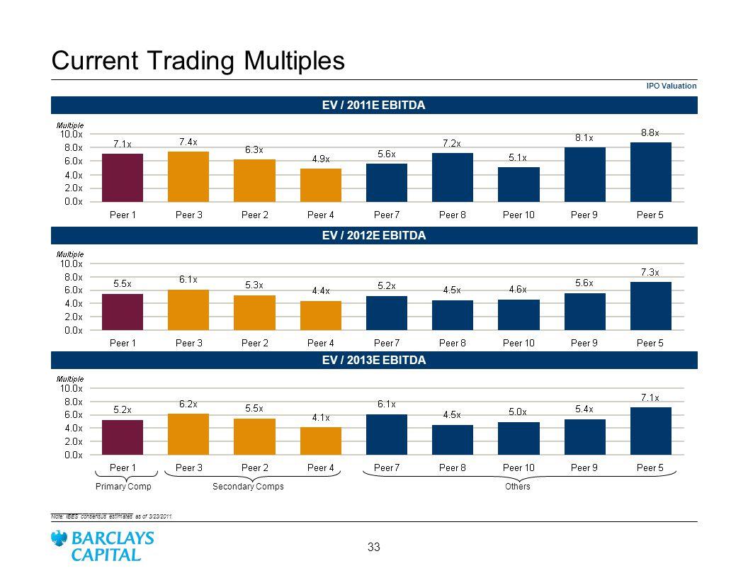 IPO Valuation Current Trading Multiples EV / 2011E EBITDA EV / 2012E EBITDA ___________________________ Note: IBES consensus estimates as of 3/23/2011.
