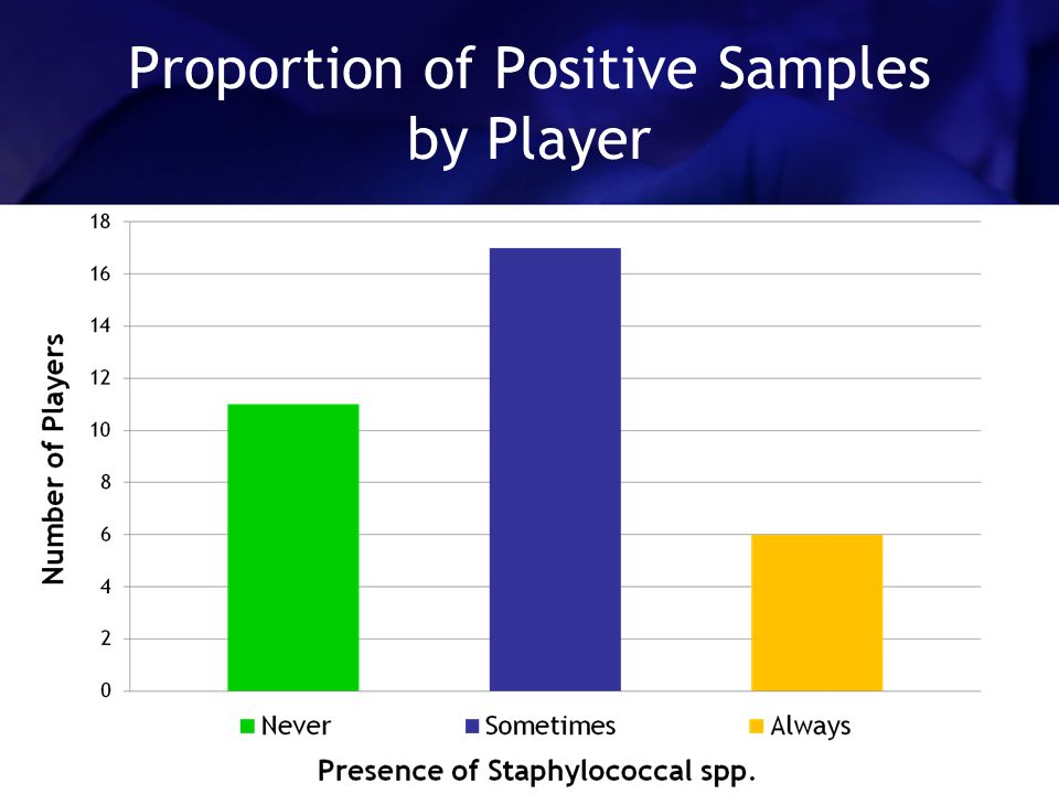 Proportion of Positive Samples by Player
