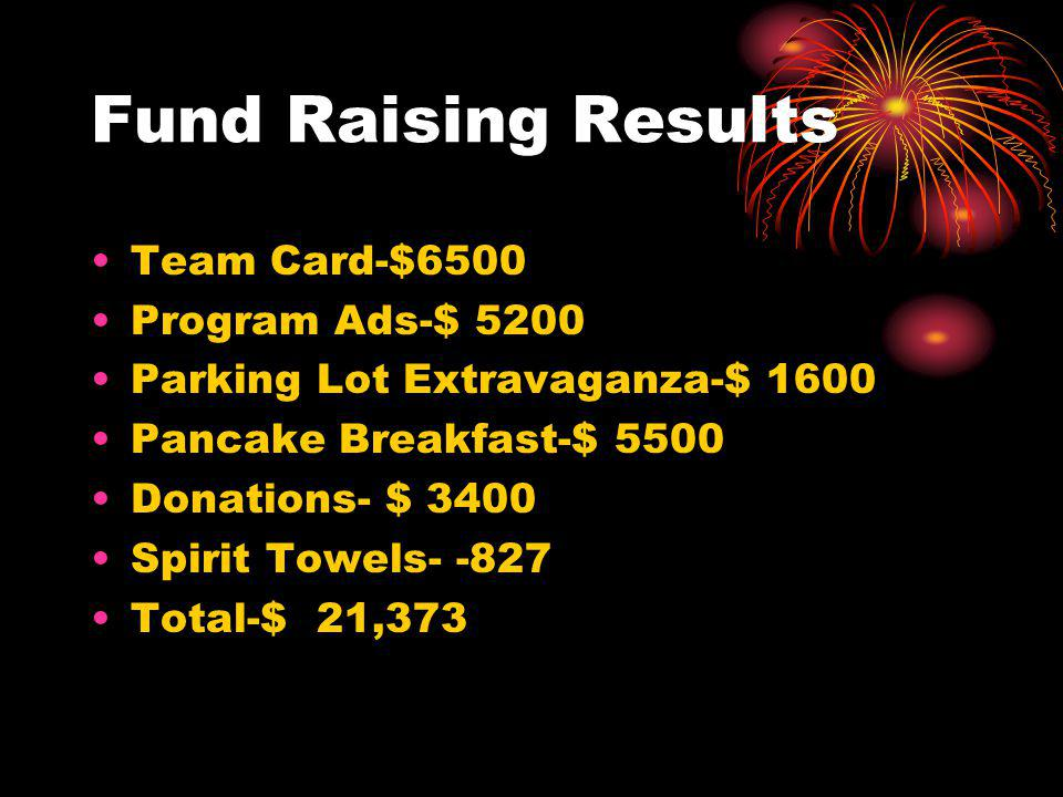 Fund Raising Results Team Card-$6500 Program Ads-$ 5200 Parking Lot Extravaganza-$ 1600 Pancake Breakfast-$ 5500 Donations- $ 3400 Spirit Towels Total-$ 21,373