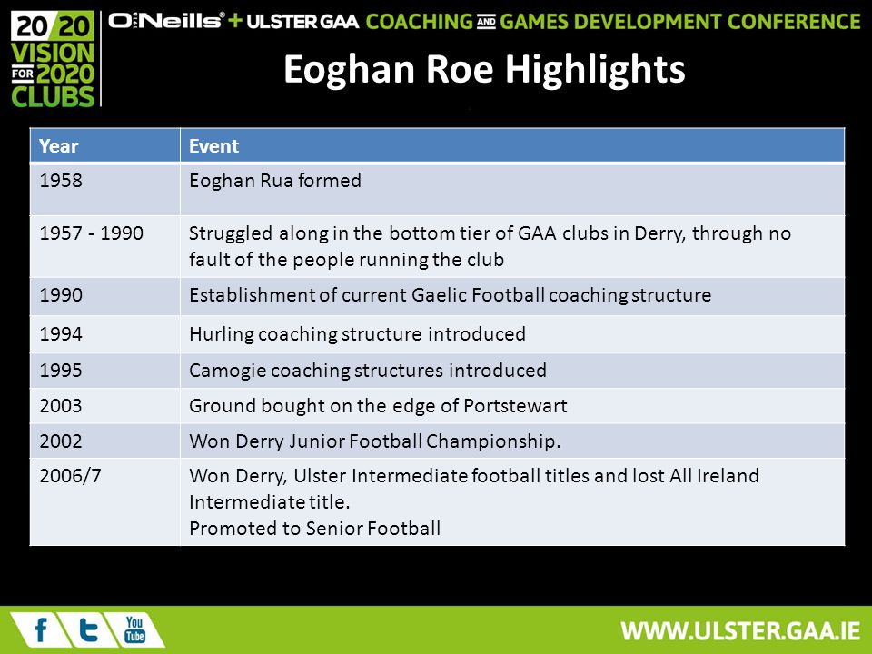 Eoghan Roe Highlights YearEvent 1958Eoghan Rua formed Struggled along in the bottom tier of GAA clubs in Derry, through no fault of the people running the club 1990Establishment of current Gaelic Football coaching structure 1994Hurling coaching structure introduced 1995Camogie coaching structures introduced 2003Ground bought on the edge of Portstewart 2002Won Derry Junior Football Championship.