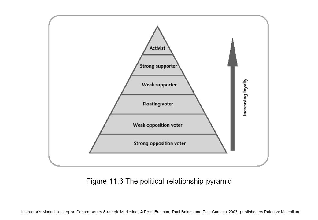 Instructors Manual to support Contemporary Strategic Marketing, © Ross Brennan, Paul Baines and Paul Garneau 2003, published by Palgrave Macmillan Figure 11.6 The political relationship pyramid