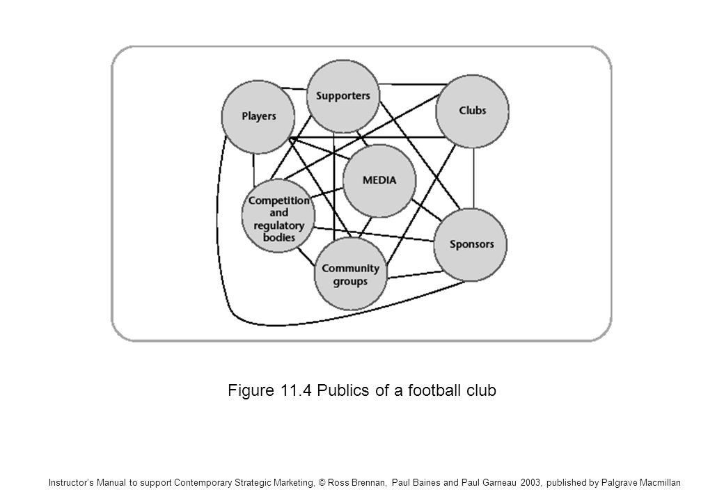 Instructors Manual to support Contemporary Strategic Marketing, © Ross Brennan, Paul Baines and Paul Garneau 2003, published by Palgrave Macmillan Figure 11.4 Publics of a football club
