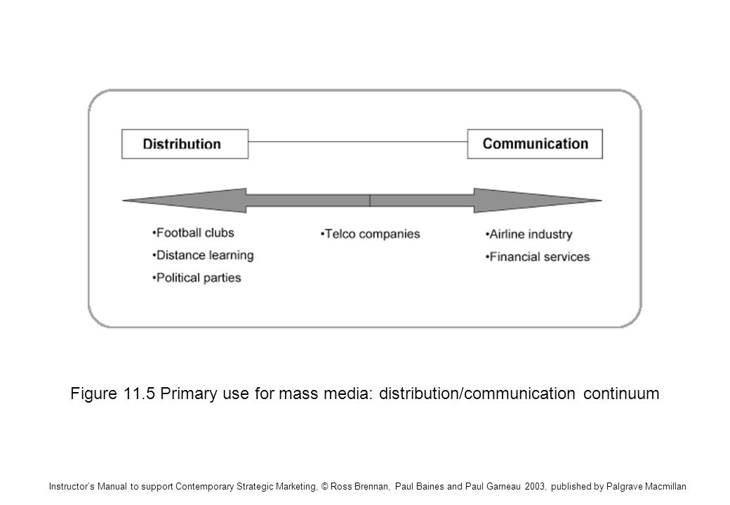 Instructors Manual to support Contemporary Strategic Marketing, © Ross Brennan, Paul Baines and Paul Garneau 2003, published by Palgrave Macmillan Figure 11.5 Primary use for mass media: distribution/communication continuum